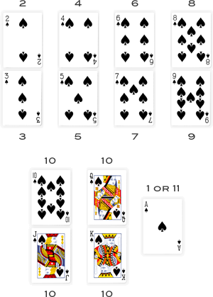 Denominations and marking of the cards in this game