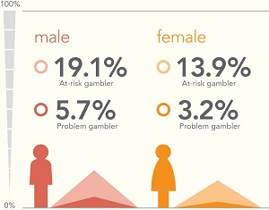 Is Gambling Research Really All That Useful?