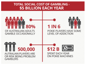 How Common Is Gambling in Australia